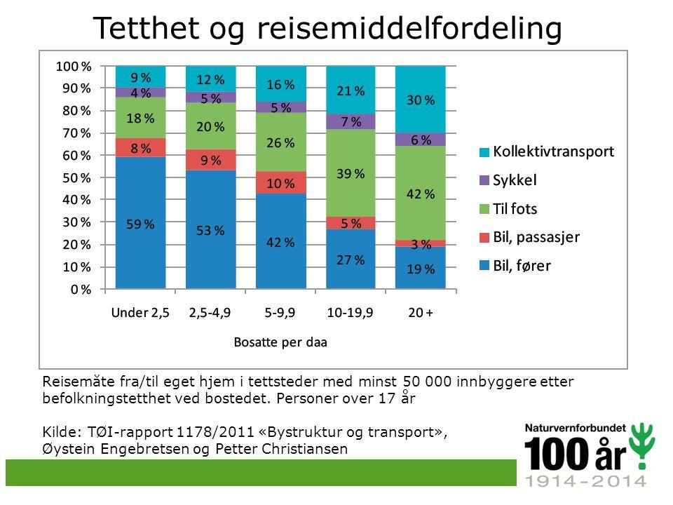 Tetthet og reisemiddelfordeling Reisemåte fra/til eget hjem i tettsteder med minst 50 000 innbyggere etter befolkningstetthet ved bostedet.