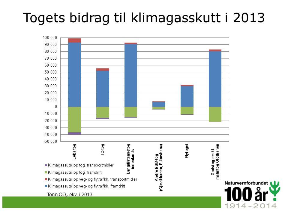 Togets bidrag til klimagasskutt i 2013 Tonn CO 2 -ekv. i 2013