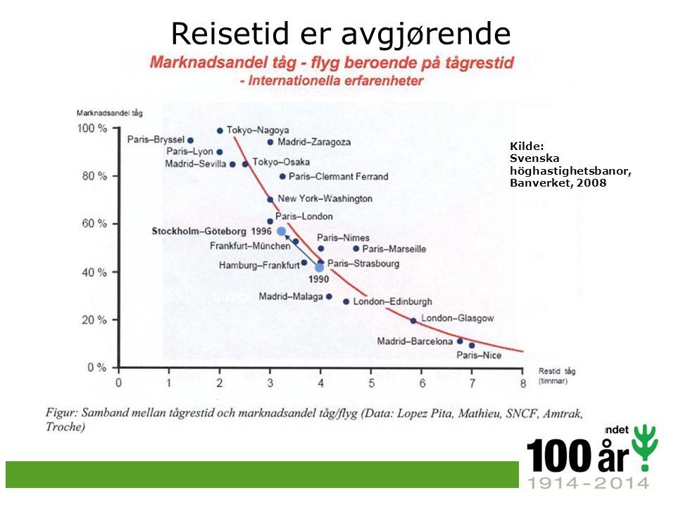 Reisetid er avgjørende Kilde: Svenska höghastighetsbanor, Banverket, 2008