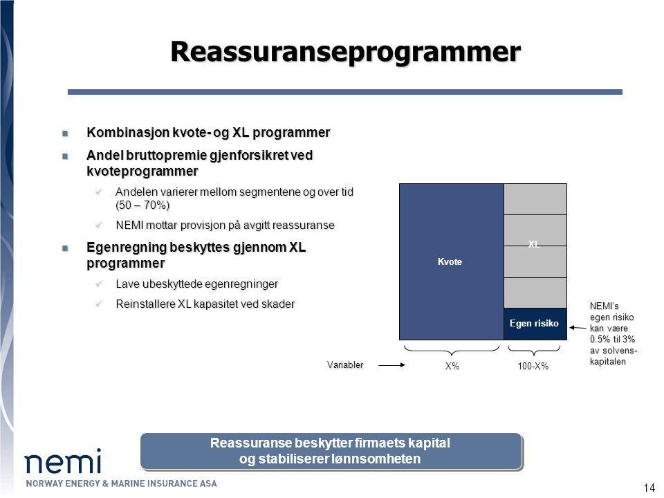 14 Reassuranseprogrammer Kombinasjon kvote- og XL programmer Kombinasjon kvote- og XL programmer Andel bruttopremie gjenforsikret ved kvoteprogrammer Andel bruttopremie gjenforsikret ved kvoteprogrammer Andelen varierer mellom segmentene og over tid (50 – 70%) Andelen varierer mellom segmentene og over tid (50 – 70%) NEMI mottar provisjon på avgitt reassuranse NEMI mottar provisjon på avgitt reassuranse Egenregning beskyttes gjennom XL programmer Egenregning beskyttes gjennom XL programmer Lave ubeskyttede egenregninger Lave ubeskyttede egenregninger Reinstallere XL kapasitet ved skader Reinstallere XL kapasitet ved skader X%100-X% Variabler Kvote XL Egen risiko NEMI's egen risiko kan være 0.5% til 3% av solvens- kapitalen Reassuranse beskytter firmaets kapital og stabiliserer lønnsomheten Reassuranse beskytter firmaets kapital og stabiliserer lønnsomheten
