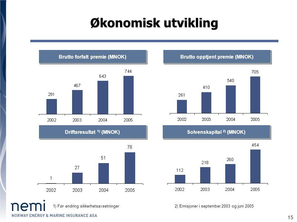 15 Økonomisk utvikling Brutto opptjent premie (MNOK) Brutto forfalt premie (MNOK) Solvenskapital 2) (MNOK) Driftsresultat 1) (MNOK) 1) Før endring sikkerhetsavsetninger2) Emisjoner i september 2003 og juni 2005