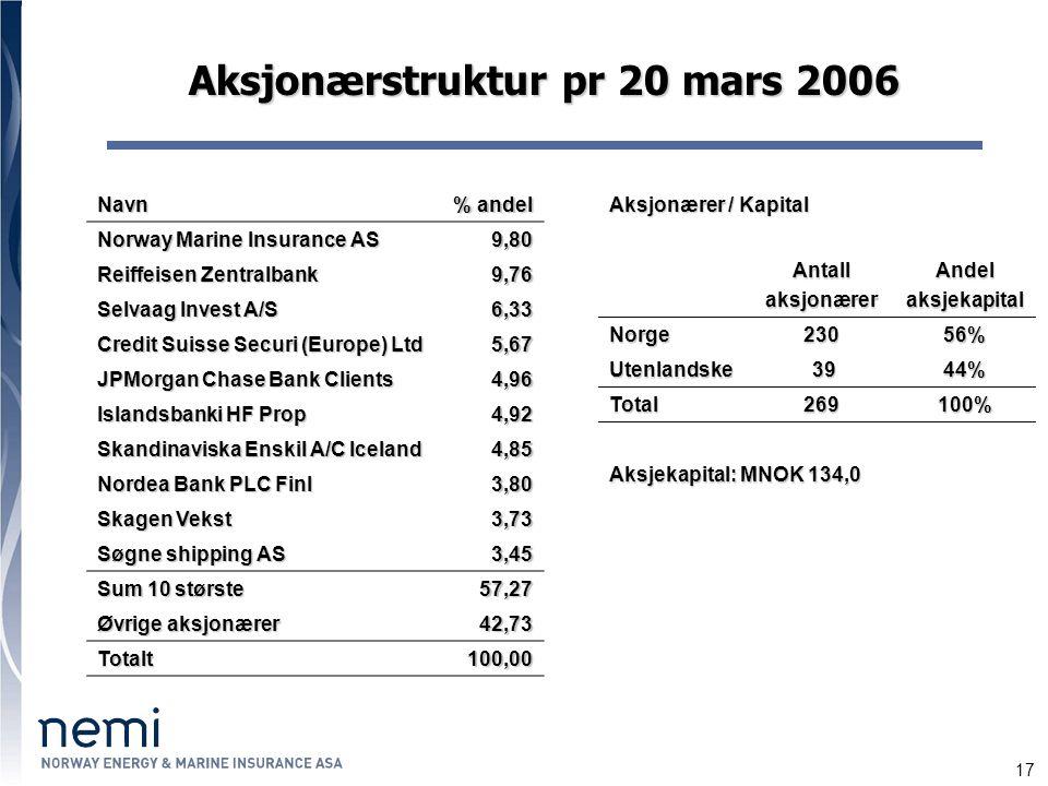 17 Aksjonærstruktur pr 20 mars 2006 Aksjonærer / Kapital AntallaksjonærerAndelaksjekapital Norge23056% Utenlandske 39 3944% Total269100% Aksjekapital: MNOK 134,0 Navn % andel Norway Marine Insurance AS 9,80 Reiffeisen Zentralbank 9,76 Selvaag Invest A/S 6,33 Credit Suisse Securi (Europe) Ltd 5,67 JPMorgan Chase Bank Clients 4,96 Islandsbanki HF Prop 4,92 Skandinaviska Enskil A/C Iceland 4,85 Nordea Bank PLC Finl 3,80 Skagen Vekst 3,73 Søgne shipping AS 3,45 Sum 10 største 57,27 Øvrige aksjonærer 42,73 Totalt100,00