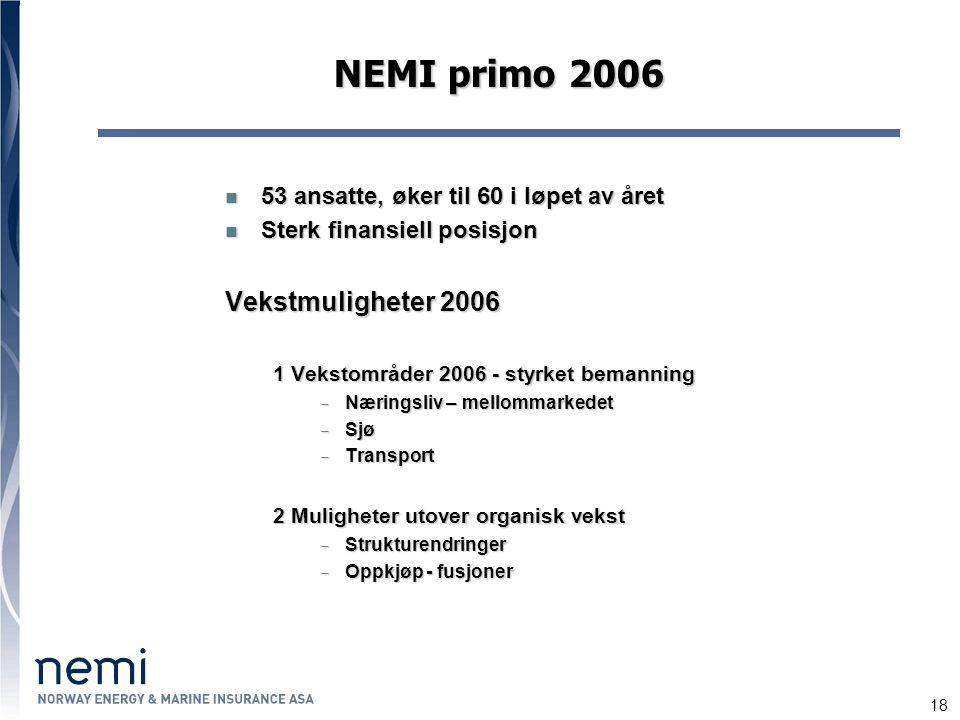 18 NEMI primo 2006 53 ansatte, øker til 60 i løpet av året 53 ansatte, øker til 60 i løpet av året Sterk finansiell posisjon Sterk finansiell posisjon Vekstmuligheter 2006 1 Vekstområder 2006 - styrket bemanning  Næringsliv – mellommarkedet  Sjø  Transport 2 Muligheter utover organisk vekst  Strukturendringer  Oppkjøp - fusjoner