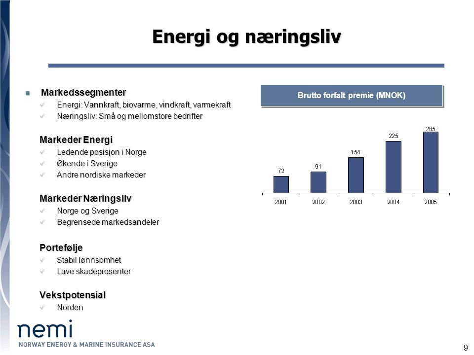 9 Energi og næringsliv Markedssegmenter Markedssegmenter Energi: Vannkraft, biovarme, vindkraft, varmekraft Energi: Vannkraft, biovarme, vindkraft, varmekraft Næringsliv: Små og mellomstore bedrifter Næringsliv: Små og mellomstore bedrifter Markeder Energi Ledende posisjon i Norge Ledende posisjon i Norge Økende i Sverige Økende i Sverige Andre nordiske markeder Andre nordiske markeder Markeder Næringsliv Norge og Sverige Norge og Sverige Begrensede markedsandeler Begrensede markedsandelerPortefølje Stabil lønnsomhet Stabil lønnsomhet Lave skadeprosenter Lave skadeprosenterVekstpotensial Norden Norden Brutto forfalt premie (MNOK)