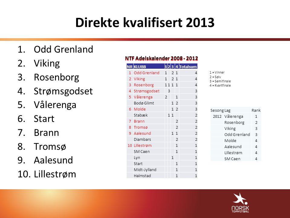 Direkte kvalifisert 2013 1.Odd Grenland 2.Viking 3.Rosenborg 4.Strømsgodset 5.Vålerenga 6.Start 7.Brann 8.Tromsø 9.Aalesund 10.Lillestrøm 1 = Vinner 2 = Sølv 3 = Semifinale 4 = Kvartfinale NRKLUBB1234Totalsum 1Odd Grenland1214 2Viking1214 3Rosenborg11114 4Strømsgodset33 5Vålerenga213 Bodø Glimt123 6Molde123 Stabæk112 7Brann22 8Tromsø22 9Aalesund112 Diambars22 10Lillestrøm11 SM Caen11 Lyn11 Start11 Midt-Jylland11 Halmstad11 SesongLagRank 2012Vålerenga1 Rosenborg2 Viking3 Odd Grenland3 Molde4 Aalesund4 Lillestrøm4 SM Caen4 NTF Adelskalender 2008 - 2012