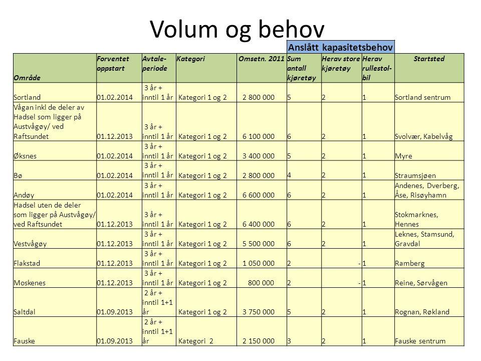 Volum og behov Anslått kapasitetsbehov Område Forventet oppstart Avtale- periode KategoriOmsetn.