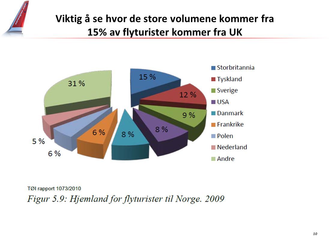 10 Viktig å se hvor de store volumene kommer fra 15% av flyturister kommer fra UK