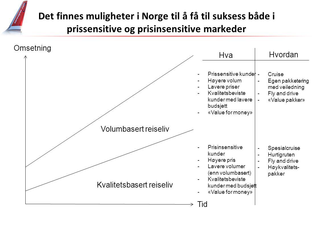 Tid Omsetning Kvalitetsbasert reiseliv Volumbasert reiseliv -Prissensitive kunder -Høyere volum -Lavere priser -Kvalitetsbeviste kunder med lavere bud