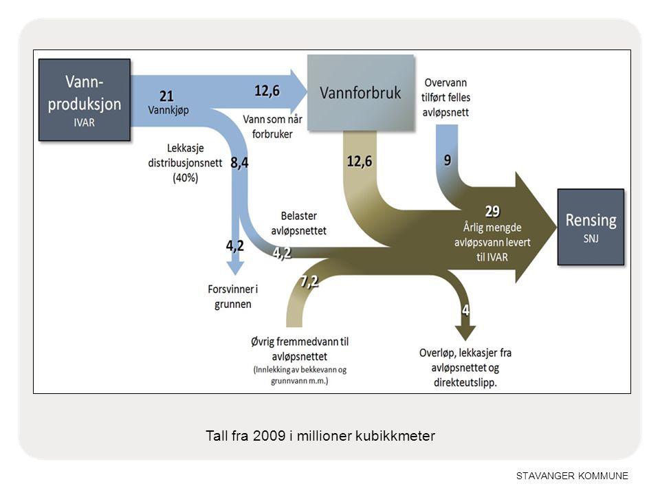 STAVANGER KOMMUNE Tall fra 2009 i millioner kubikkmeter