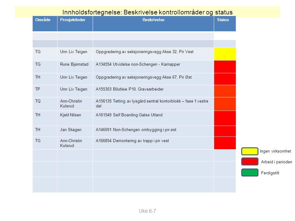 Innholdsfortegnelse: Beskrivelse kontrollområder og status OmrådeProsjektlederBeskrivelseStatus TGUnn Liv TeigenOppgradering av seksjoneringsvegg Akse 32, Pir Vest TGRune BjørnstadA134554 Utvidelse non-Schengen - Karnapper THUnn Liv TeigenOppgradering av seksjoneringsvegg Akse 67, Pir Øst TPUnn Liv TeigenA155303 Bilutleie P10.