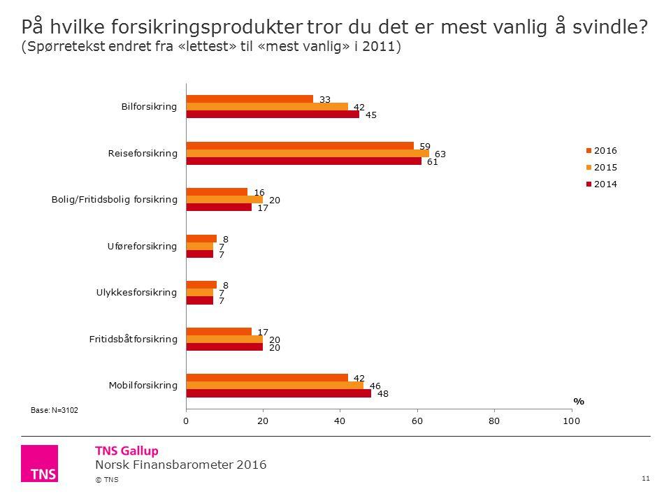 Norsk Finansbarometer 2016 © TNS På hvilke forsikringsprodukter tror du det er mest vanlig å svindle.