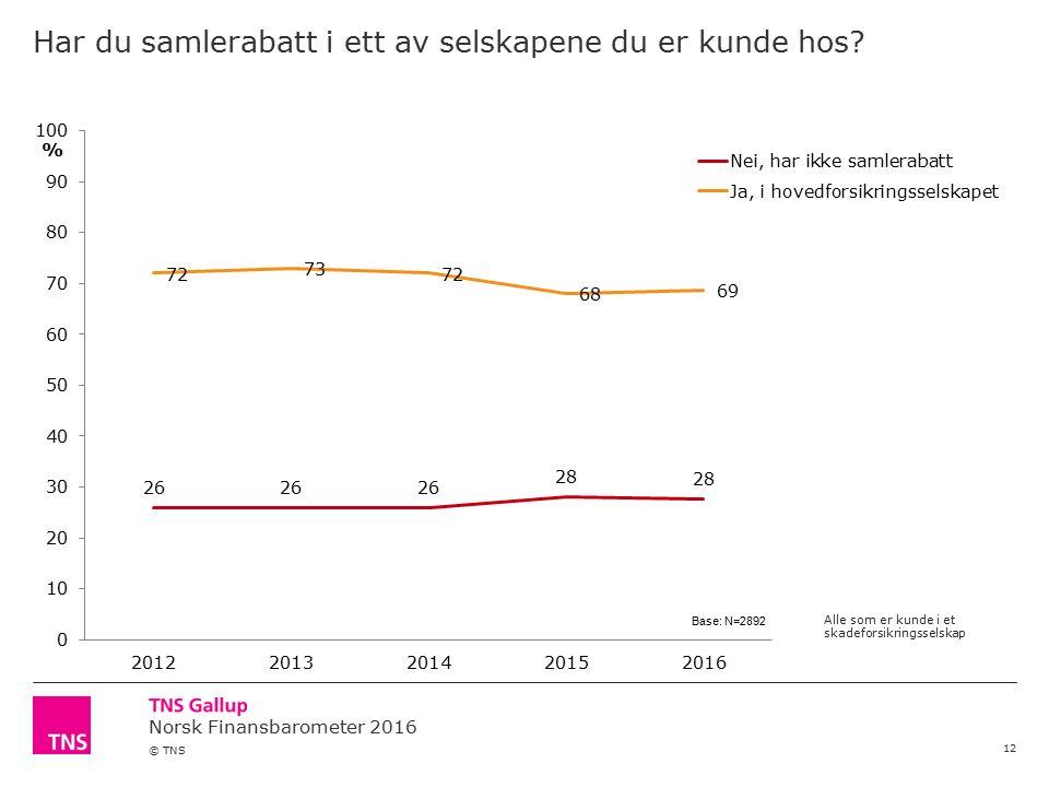 Norsk Finansbarometer 2016 © TNS Har du samlerabatt i ett av selskapene du er kunde hos.