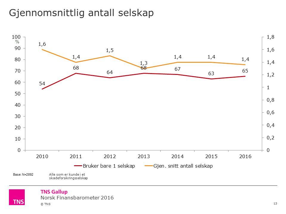 Norsk Finansbarometer 2016 © TNS Gjennomsnittlig antall selskap 13 % Base: N=2892 Alle som er kunde i et skadeforsikringsselskap