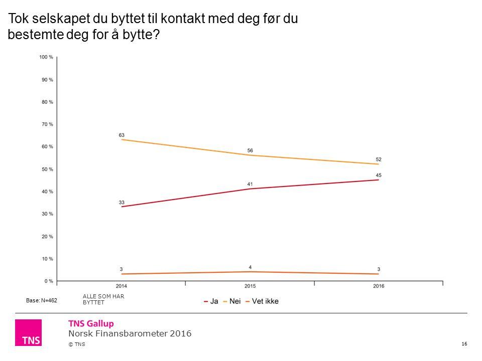 Norsk Finansbarometer 2016 © TNS 16 Tok selskapet du byttet til kontakt med deg før du bestemte deg for å bytte.
