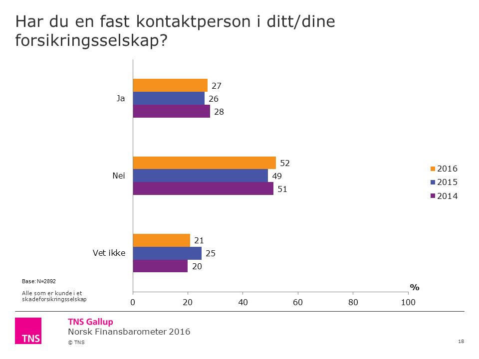 Norsk Finansbarometer 2016 © TNS Har du en fast kontaktperson i ditt/dine forsikringsselskap? 18 Base: N=2892 Alle som er kunde i et skadeforsikringss