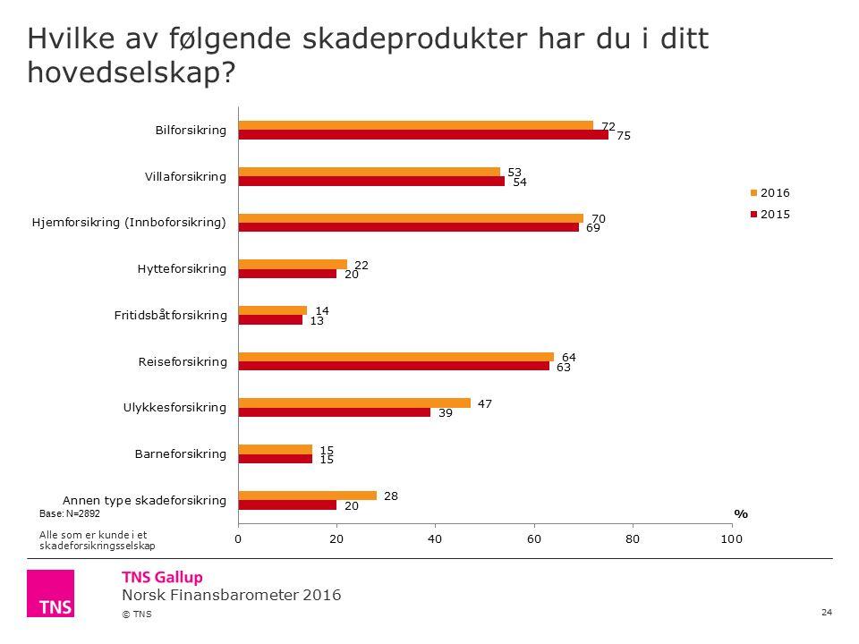 Norsk Finansbarometer 2016 © TNS Hvilke av følgende skadeprodukter har du i ditt hovedselskap? 24 Base: N=2892 Alle som er kunde i et skadeforsikrings
