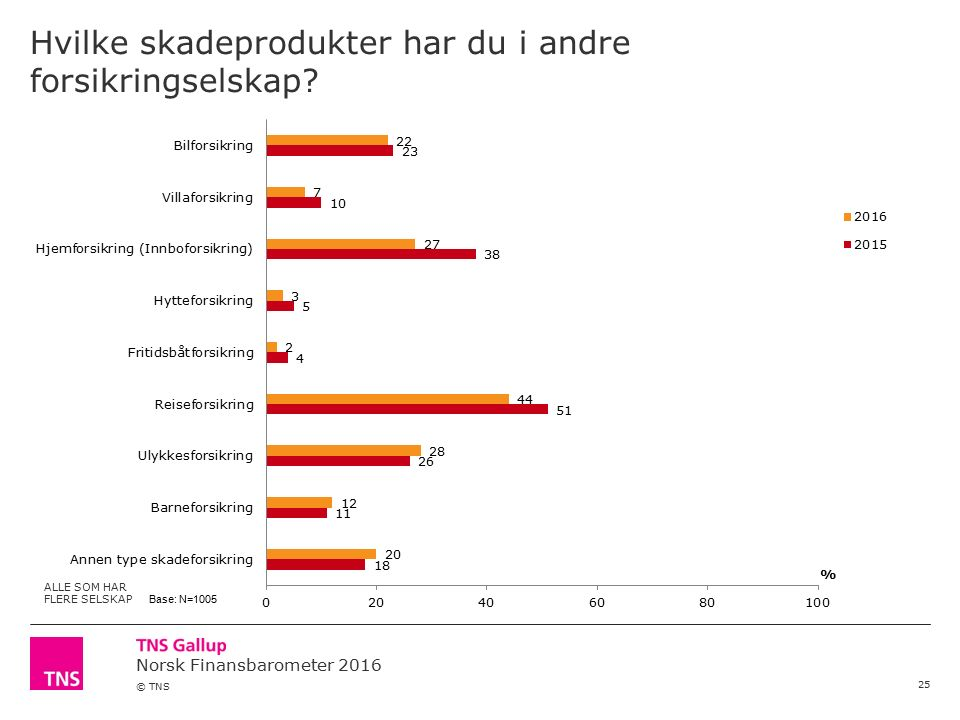 Norsk Finansbarometer 2016 © TNS Hvilke skadeprodukter har du i andre forsikringselskap? 25 ALLE SOM HAR FLERE SELSKAP Base: N=1005