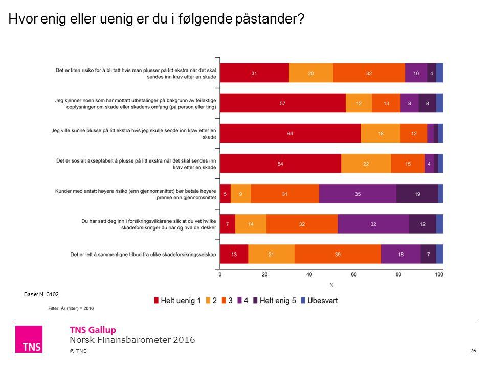 Norsk Finansbarometer 2016 © TNS 26 Hvor enig eller uenig er du i følgende påstander Base: N=3102
