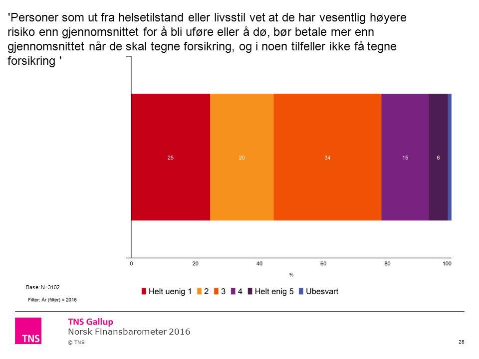 Norsk Finansbarometer 2016 © TNS 28 Personer som ut fra helsetilstand eller livsstil vet at de har vesentlig høyere risiko enn gjennomsnittet for å bli uføre eller å dø, bør betale mer enn gjennomsnittet når de skal tegne forsikring, og i noen tilfeller ikke få tegne forsikring Base: N=3102