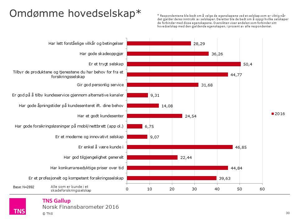 Norsk Finansbarometer 2016 © TNS Omdømme hovedselskap* 30 * Respondentene ble bedt om å velge de egenskapene ved et selskap som er viktig når det gjelder deres inntrykk av selskaper.