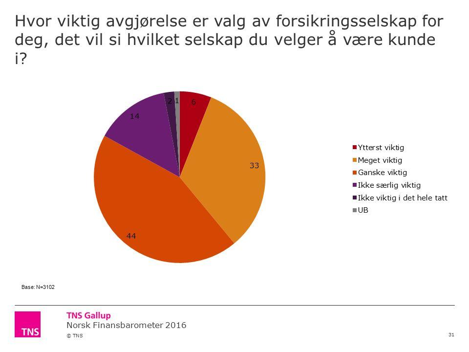 Norsk Finansbarometer 2016 © TNS Hvor viktig avgjørelse er valg av forsikringsselskap for deg, det vil si hvilket selskap du velger å være kunde i.