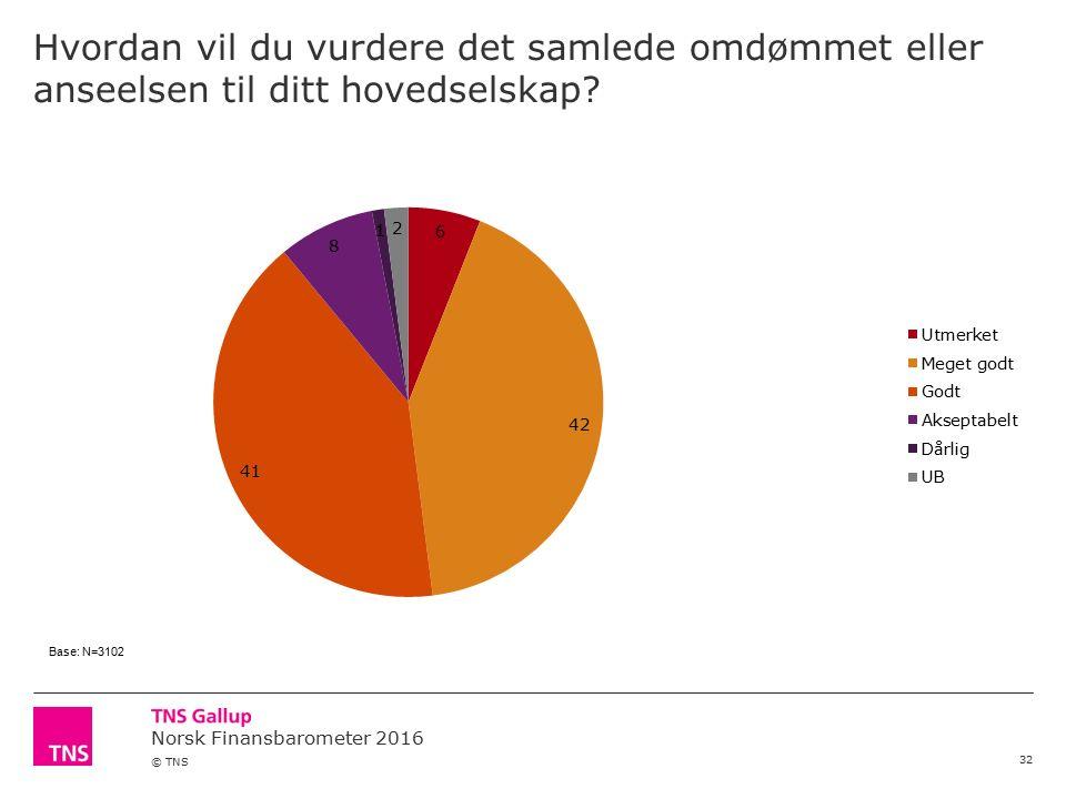 Norsk Finansbarometer 2016 © TNS Hvordan vil du vurdere det samlede omdømmet eller anseelsen til ditt hovedselskap? 32 Base: N=3102