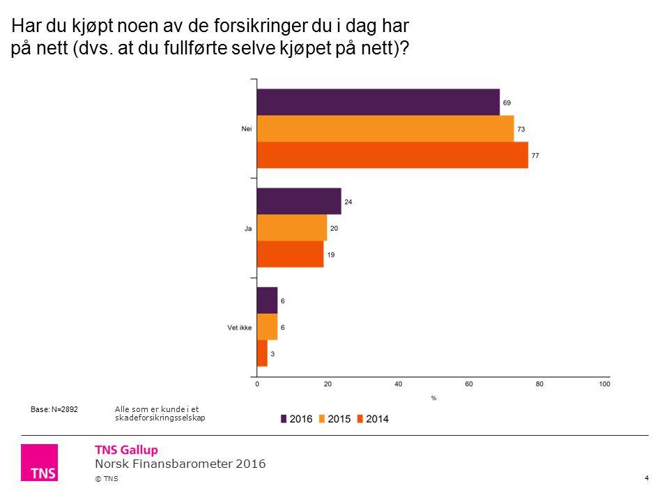 Norsk Finansbarometer 2016 © TNS 4 Har du kjøpt noen av de forsikringer du i dag har på nett (dvs. at du fullførte selve kjøpet på nett)? Base: N=2892