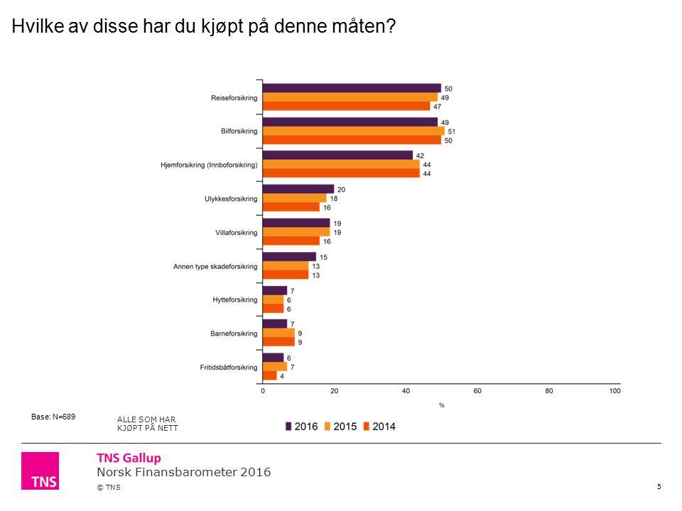 Norsk Finansbarometer 2016 © TNS 5 Hvilke av disse har du kjøpt på denne måten? ALLE SOM HAR KJØPT PÅ NETT Base: N=689