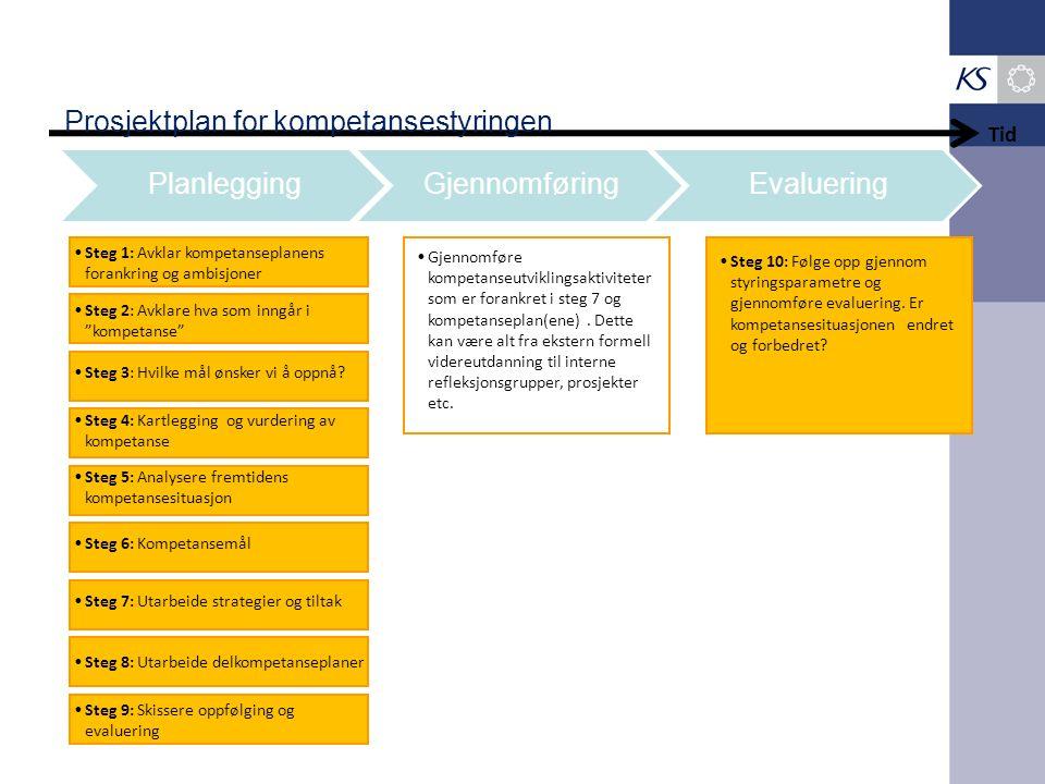 PlanleggingGjennomføringEvaluering Tid Steg 1: Avklar kompetanseplanens forankring og ambisjoner Prosjektplan for kompetansestyringen Gjennomføre kompetanseutviklingsaktiviteter som er forankret i steg 7 og kompetanseplan(ene).