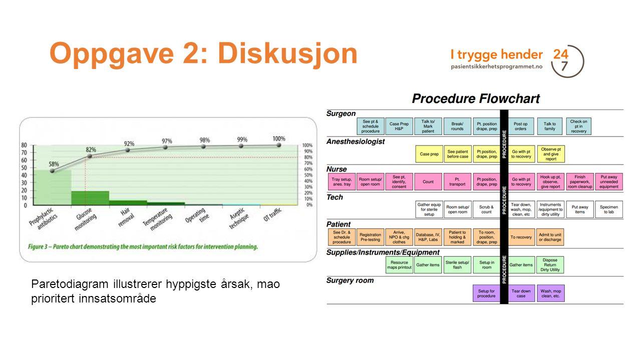 Oppgave 2: Diskusjon Paretodiagram illustrerer hyppigste årsak, mao prioritert innsatsområde