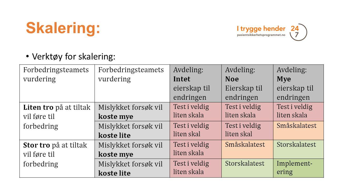 Skalering: Verktøy for skalering: Forbedringsteamets vurdering Avdeling: Intet eierskap til endringen Avdeling: Noe Eierskap til endringen Avdeling: M