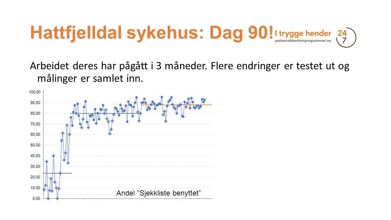 """Hattfjelldal sykehus: Dag 90! Arbeidet deres har pågått i 3 måneder. Flere endringer er testet ut og målinger er samlet inn. Andel """"Sjekkliste benytte"""
