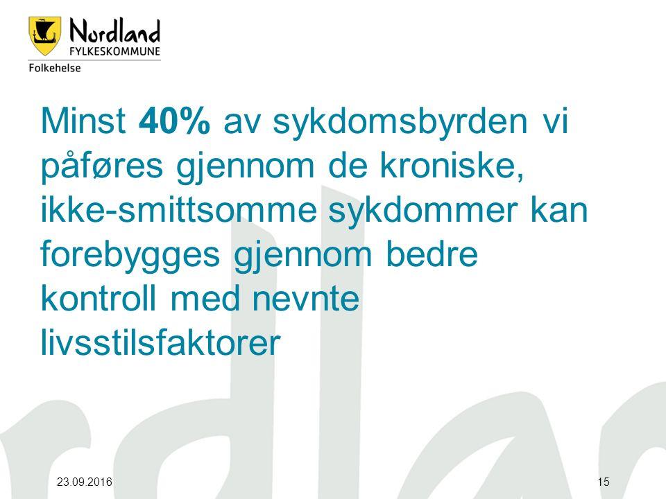 23.09.201615 Minst 40% av sykdomsbyrden vi påføres gjennom de kroniske, ikke-smittsomme sykdommer kan forebygges gjennom bedre kontroll med nevnte livsstilsfaktorer