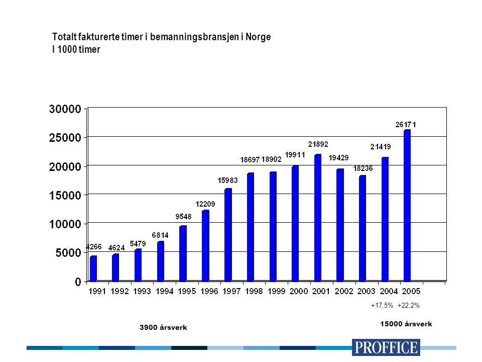 Totalt fakturerte timer i bemanningsbransjen i Norge I 1000 timer +17,5%+22,2% 3900 årsverk 15000 årsverk