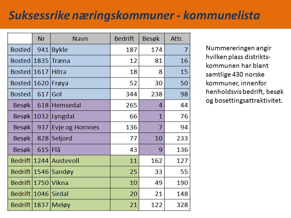 Suksessrike næringskommuner - kommunelista Nummereringen angir hvilken plass distrikts- kommunen har blant samtlige 430 norske kommuner, innenfor henholdsvis bedrift, besøk og bosettingsattraktivitet.