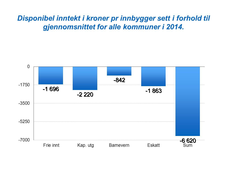 Disponibel inntekt i kroner pr innbygger sett i forhold til gjennomsnittet for alle kommuner i 2014.