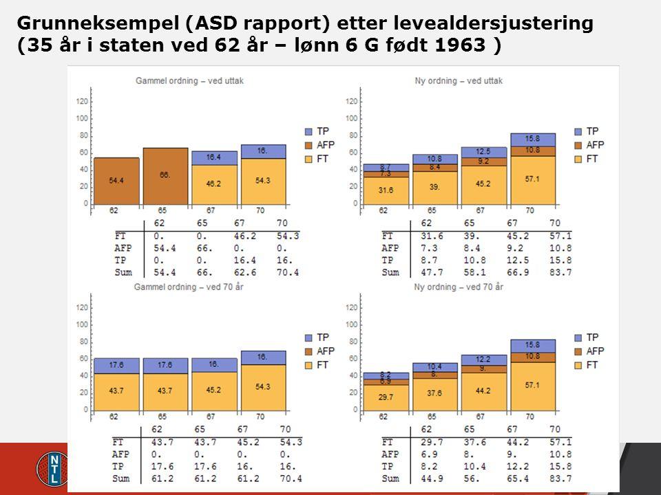 Grunneksempel (ASD rapport) etter levealdersjustering (35 år i staten ved 62 år – lønn 6 G født 1963 )