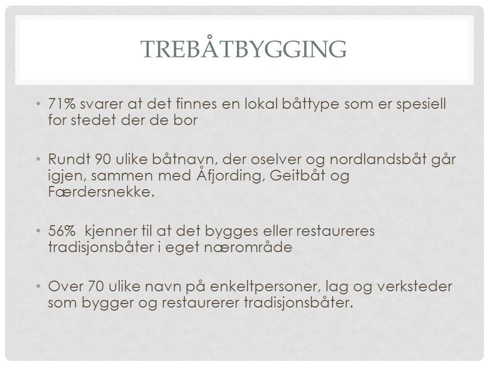 TREBÅTBYGGING 71% svarer at det finnes en lokal båttype som er spesiell for stedet der de bor Rundt 90 ulike båtnavn, der oselver og nordlandsbåt går igjen, sammen med Åfjording, Geitbåt og Færdersnekke.