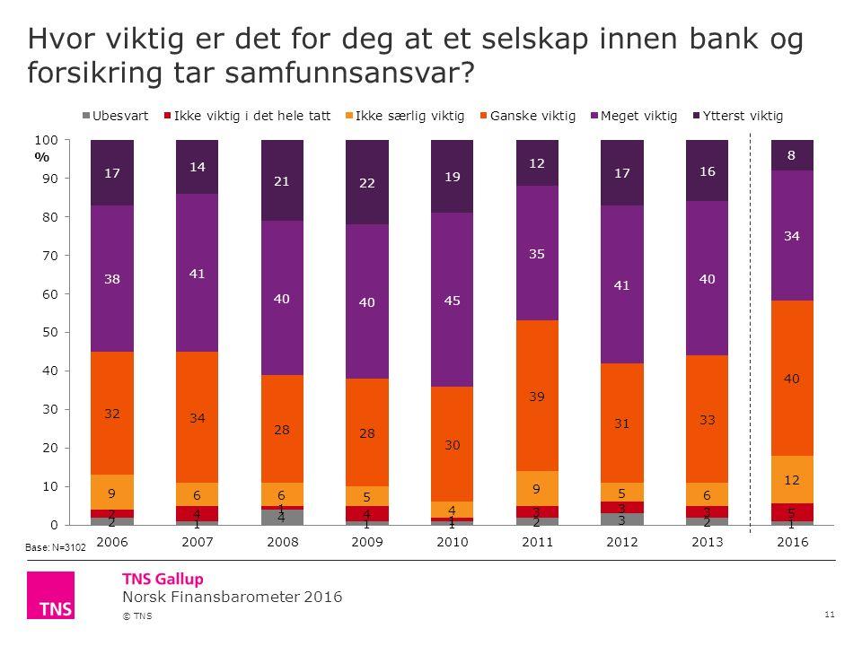 Norsk Finansbarometer 2016 © TNS Hvor viktig er det for deg at et selskap innen bank og forsikring tar samfunnsansvar.