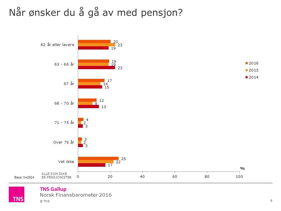 Norsk Finansbarometer 2016 © TNS Når tror du det er realistisk at du faktisk kommer til å gå av med pensjon.