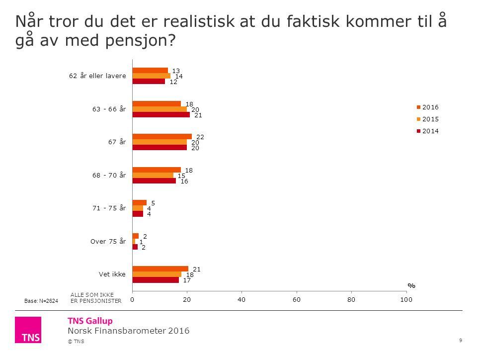Norsk Finansbarometer 2016 © TNS Når tror du det er realistisk at du faktisk kommer til å gå av med pensjon? 9 Base: N=2624 ALLE SOM IKKE ER PENSJONIS