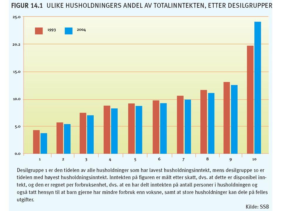 Inntekt og lønn I 2003 var sammensetningen av husoholdningenes totalinntekt følgende: – Lønnsinntekter 64 % – Pensjoner og overføringer 22 % – Kapitalinntekter 8 % – Næringsinntekter 6 %