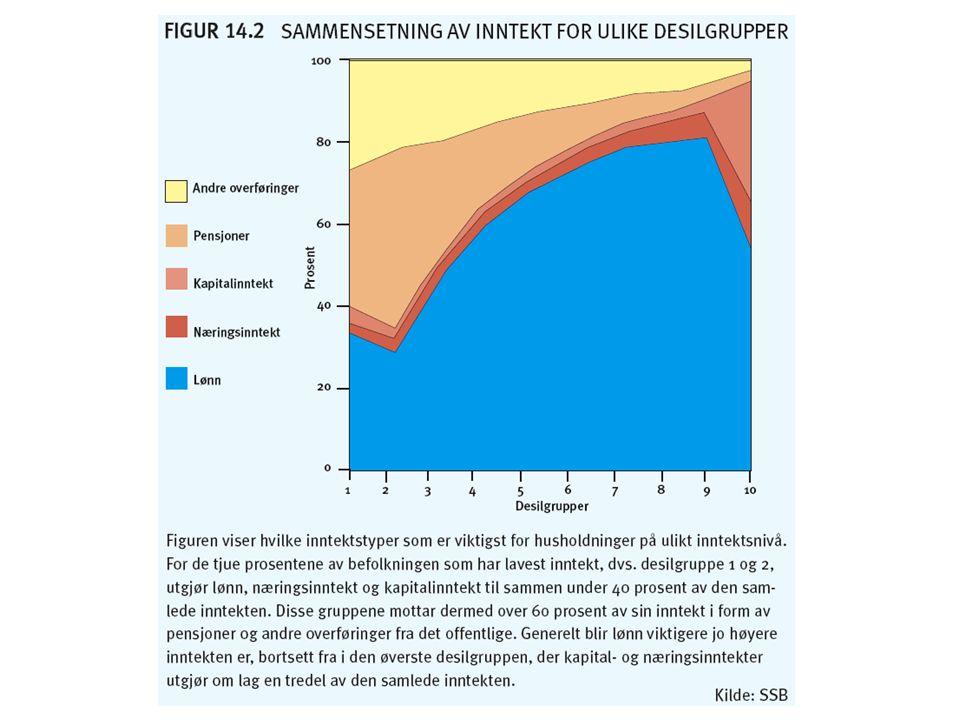 Formue og gjeld Forskjeller i inntekt er nært knyttet til forskjeller i formue.