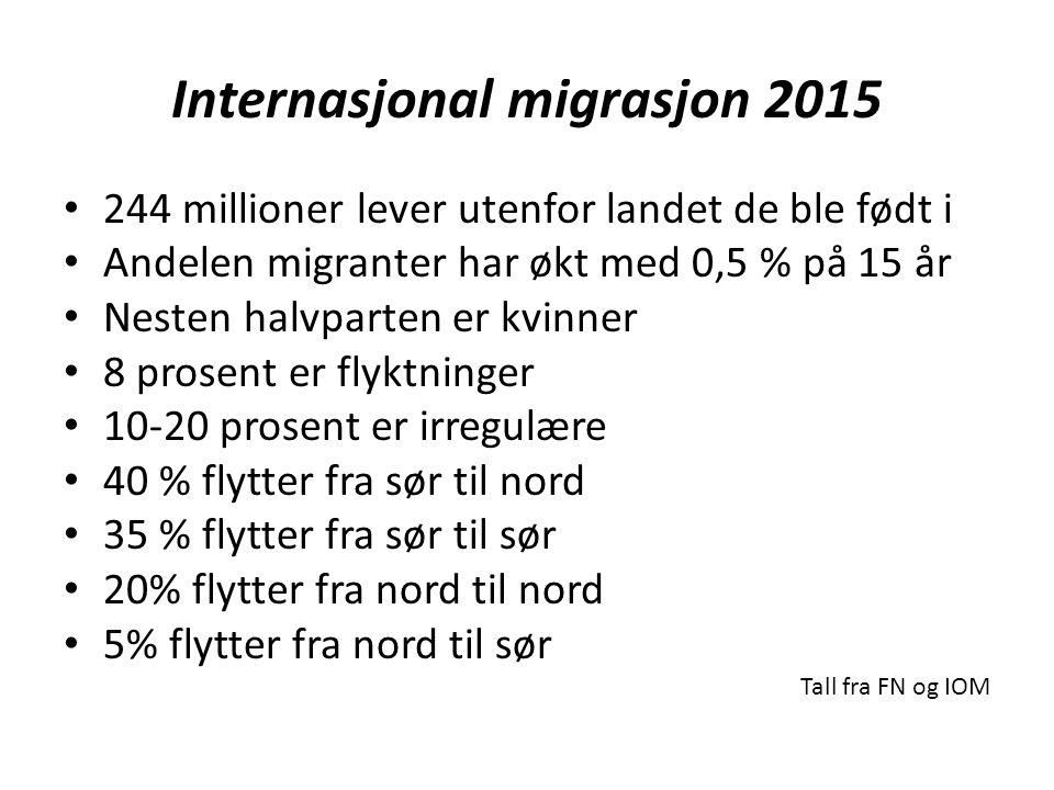 Internasjonal migrasjon 2015 244 millioner lever utenfor landet de ble født i Andelen migranter har økt med 0,5 % på 15 år Nesten halvparten er kvinner 8 prosent er flyktninger 10-20 prosent er irregulære 40 % flytter fra sør til nord 35 % flytter fra sør til sør 20% flytter fra nord til nord 5% flytter fra nord til sør Tall fra FN og IOM