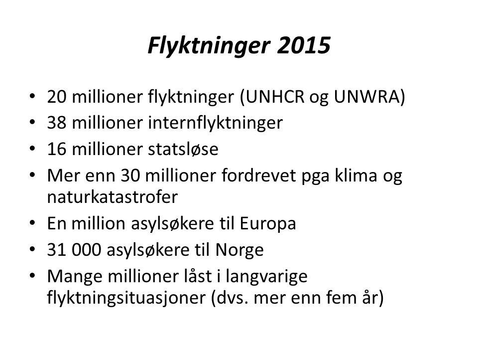 Flyktninger 2015 20 millioner flyktninger (UNHCR og UNWRA) 38 millioner internflyktninger 16 millioner statsløse Mer enn 30 millioner fordrevet pga klima og naturkatastrofer En million asylsøkere til Europa 31 000 asylsøkere til Norge Mange millioner låst i langvarige flyktningsituasjoner (dvs.