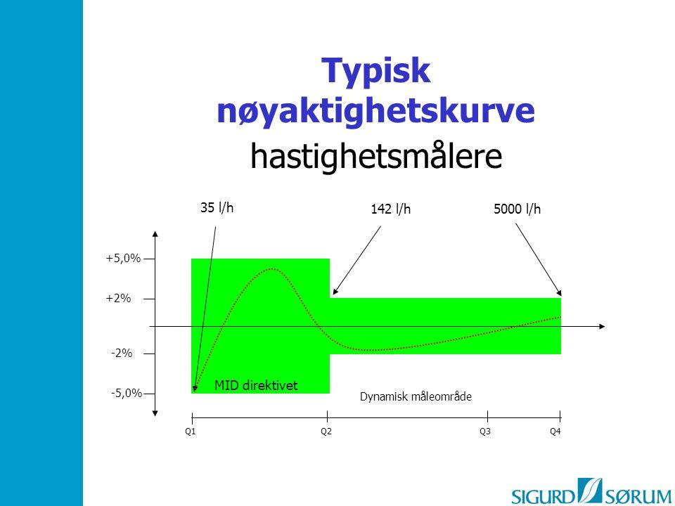 Typisk nøyaktighetskurve hastighetsmålere -5,0% +2% +5,0% -2% 5000 l/h 35 l/h 142 l/h Q2Q4 Q1 Q3 Dynamisk måleområde MID direktivet