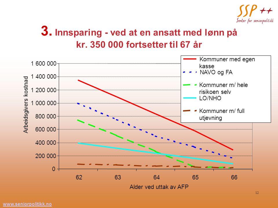 www.seniorpolitikk.no 12 3. Innsparing - ved at en ansatt med lønn på kr. 350 000 fortsetter til 67 år 0 200 000 400 000 600 000 800 000 1 000 000 1 2