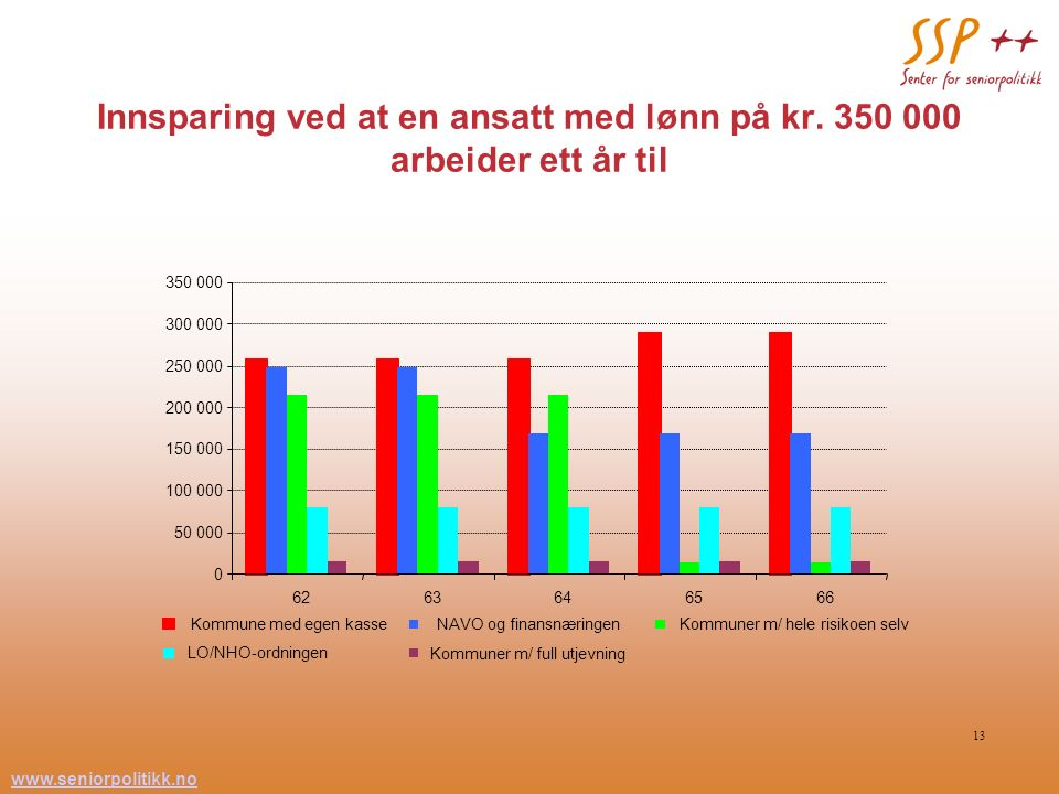 www.seniorpolitikk.no 13 Innsparing ved at en ansatt med lønn på kr. 350 000 arbeider ett år til 0 50 000 100 000 150 000 200 000 250 000 300 000 350