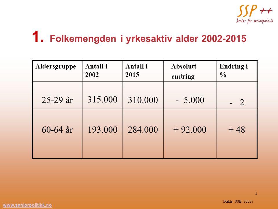 www.seniorpolitikk.no 2 1. Folkemengden i yrkesaktiv alder 2002-2015 AldersgruppeAntall i 2002 Antall i 2015 Absolutt endring Endring i % 25-29 år 315
