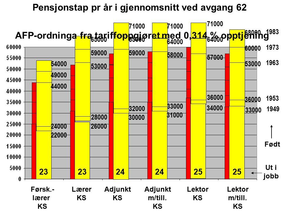 Ut i jobb Adjunkt m/till. KS Førsk.- lærer KS Adjunkt KS Lektor m/till. KS Lektor KS Lærer KS 65000 71000 54000 68000 1983 71000 59000 6500064000 4900